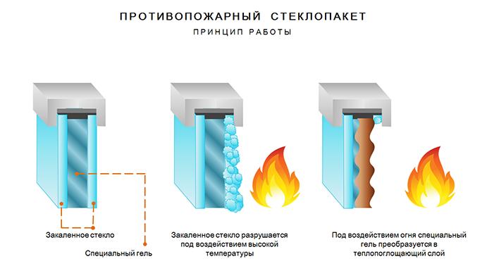 устройство противопожарных стеклопакетов