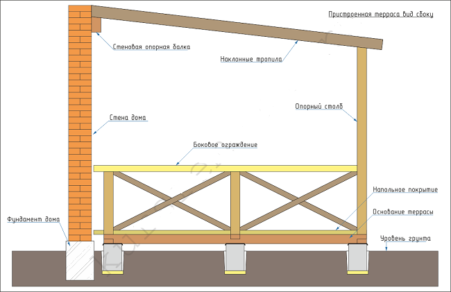 фундамент террасы к дому