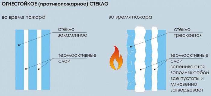 стеклопакет класс огнестойкости