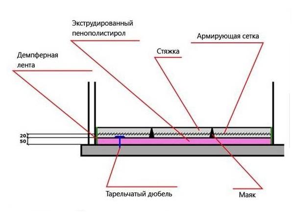 схема стяжки на балконе с пеноплексом