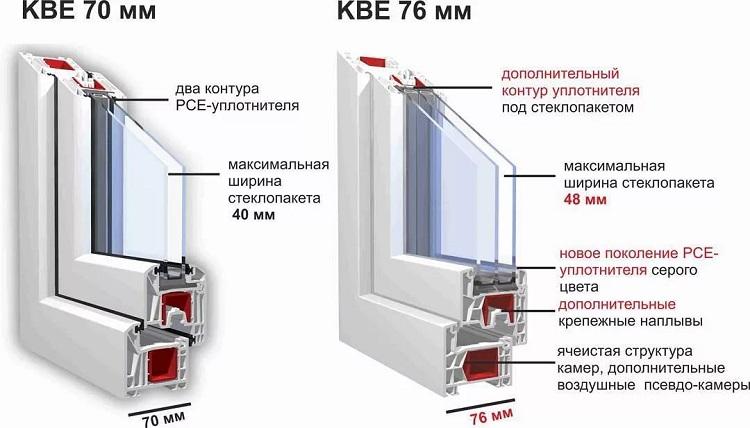 kbe 70 и 76