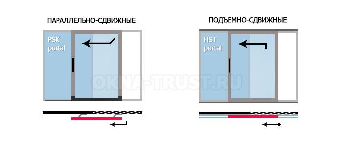 конструкции открывания раздвижных дверей