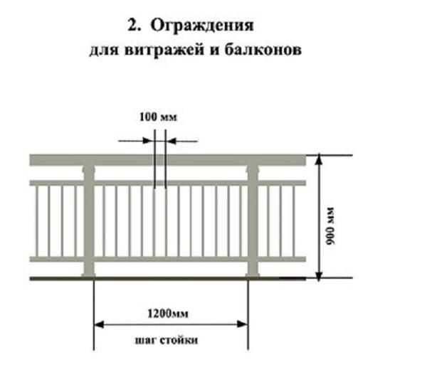 стандарт балконных ограждений