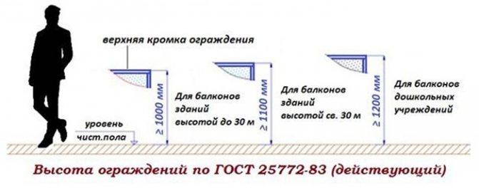высота балконных ограждений стандарт