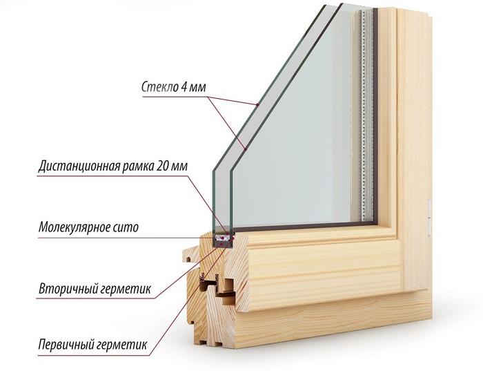 деревянные окна из сосны в разрезе